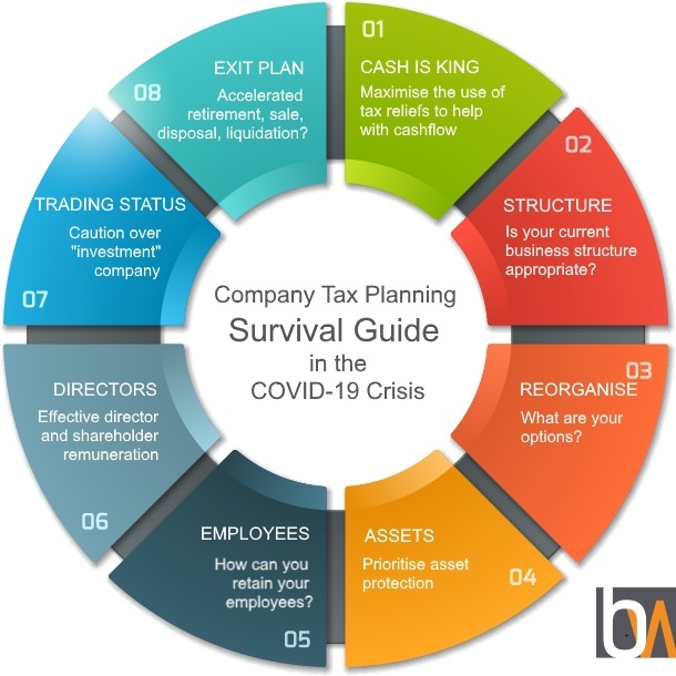 Bates Weston Company Tax Planning Guide